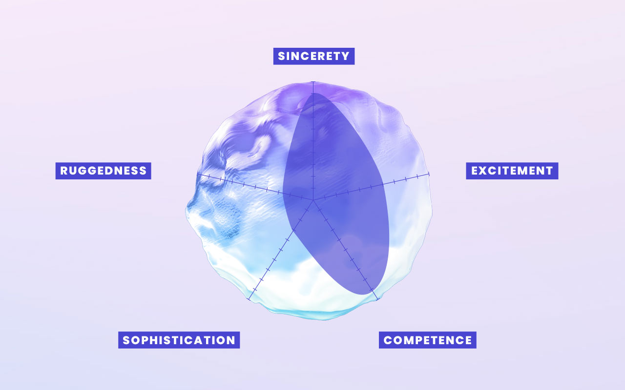 Atlas Authentica's Brand Personality