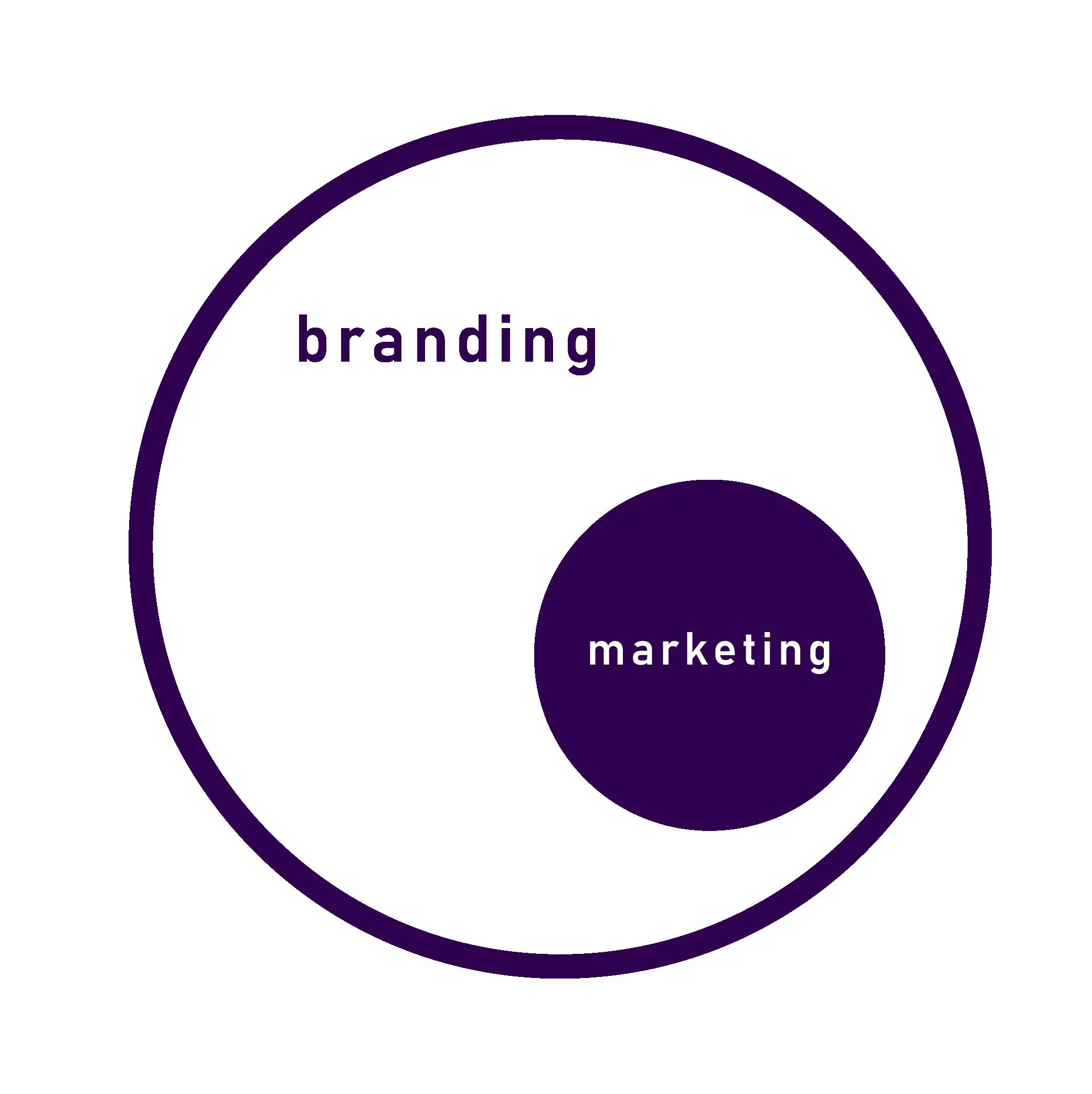 branding vs marketing diagram