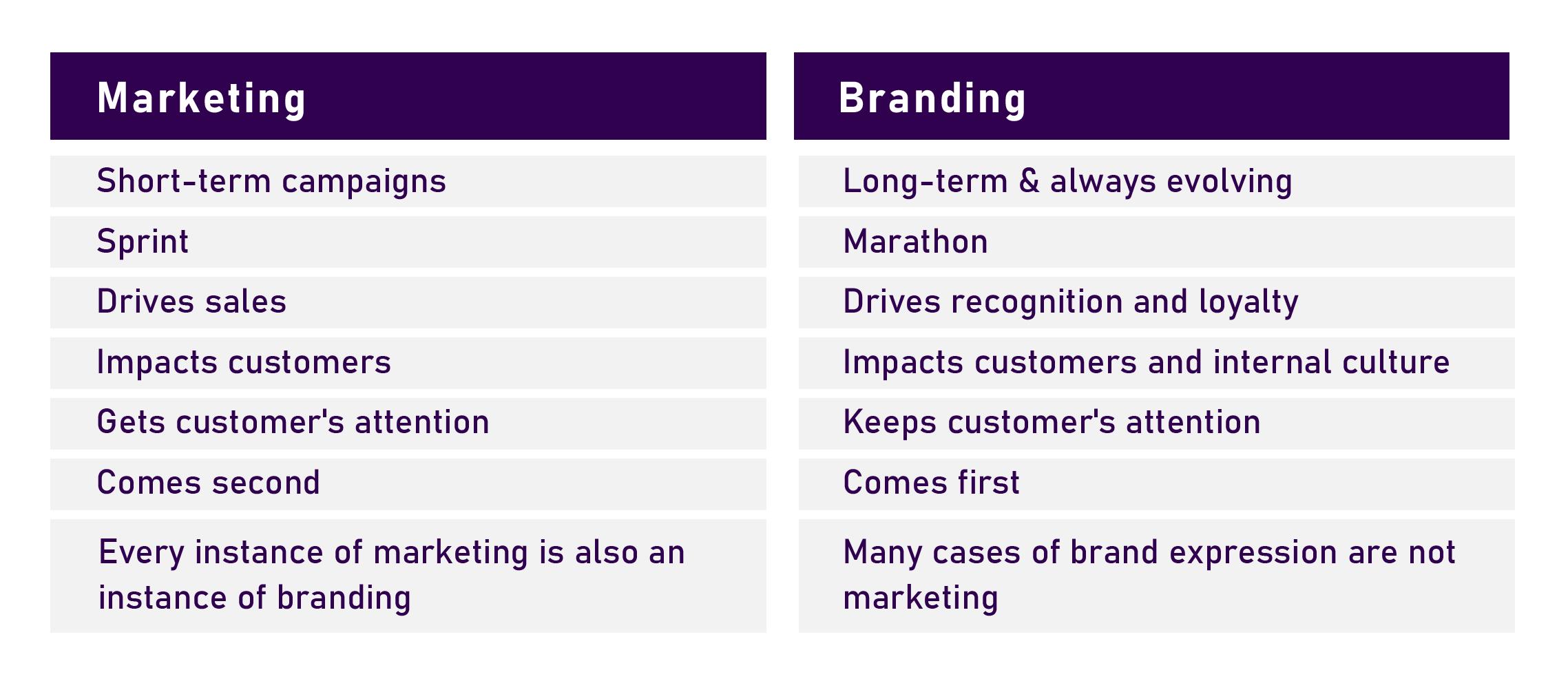 branding vs marketing table